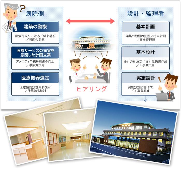 病院建築設計