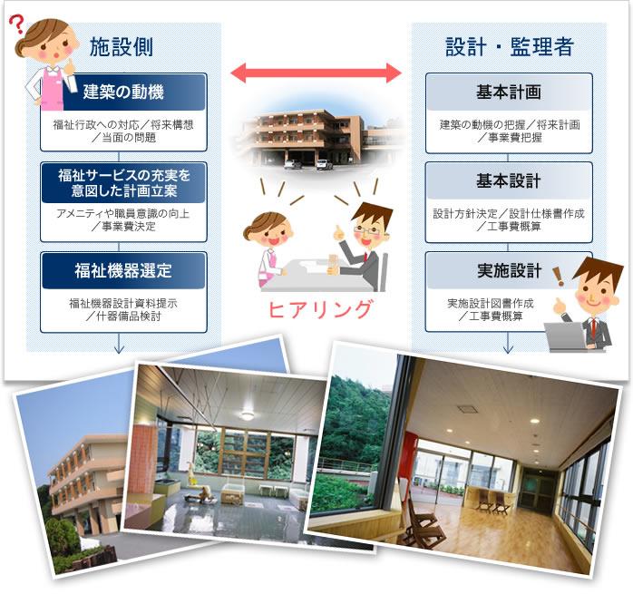 福祉施設設計